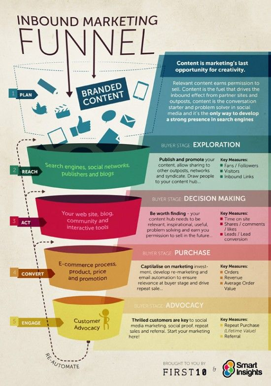 The Inbound marketing funnel. Download from http://www.smartinsights.com/guides/marketing-infographics/. Spurred on by the feedback and popularity of our inbound and content marketing blueprint, we wanted to share our ideas on using content with specific stages of the buyer process in mind and decided another infographic might help to illustrate this. It's structured around our RACE planning framework for reaching and engaging customers online.