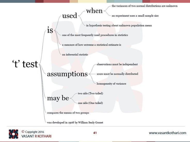 't' test is used in hypothesis testing 't' test is one of the most frequently used procedures in statistics 't' test is a measure of how extreme a statistical estimate is 't' test compares the means of two groups 't' test is used when the variances of two normal distributions are unknown  't' test is used when an experiment uses a small sample size 't' test was introduced in 1908 by William Sealy Gosset 't' test may be two side (Two tailed) 't' test may be one side (One tailed)  't' tes