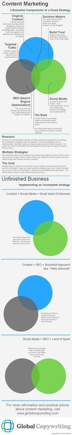 İyi içerik pazarlama stratejisinde 3 temel birleşen.