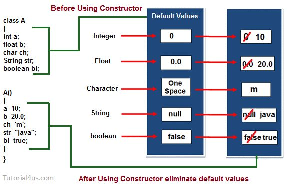 Why use constructor in java - Imgur