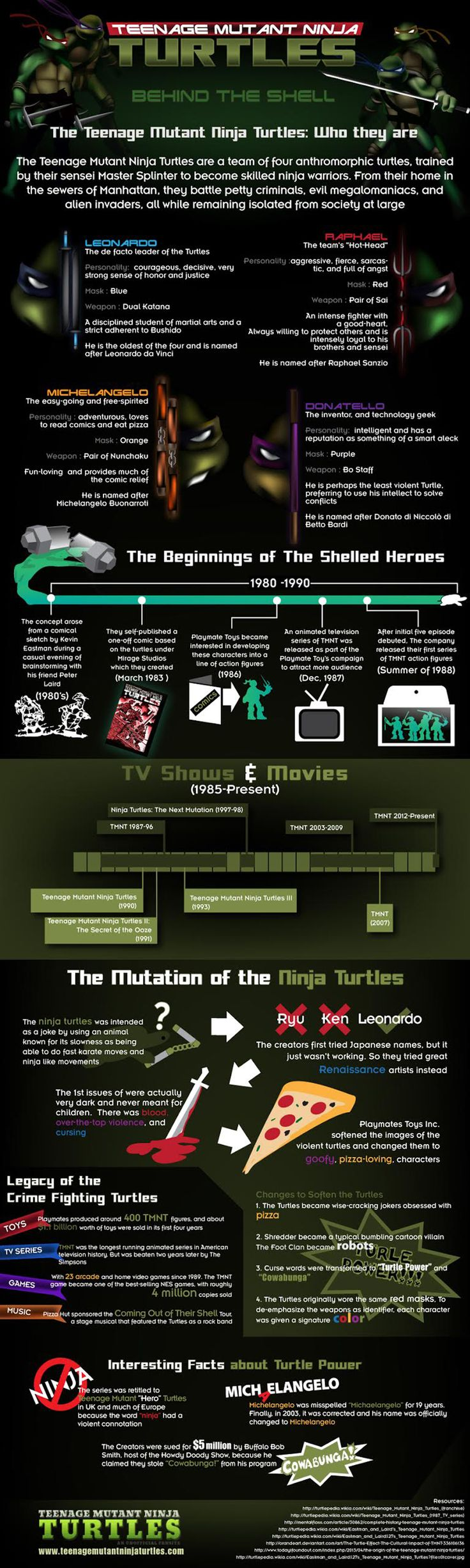 Awesome TMNT Factoids in a Infographic Take a trip down memory lane and tell us what you think.