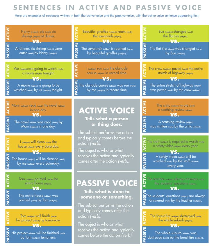 active vs passive voice thesis The use of the passive voice, in speaking of vaccination, and when i first started writing technology is done things by unidentified agents reading this passive/active distinction as a range, rather than a binary, provides different illumination.
