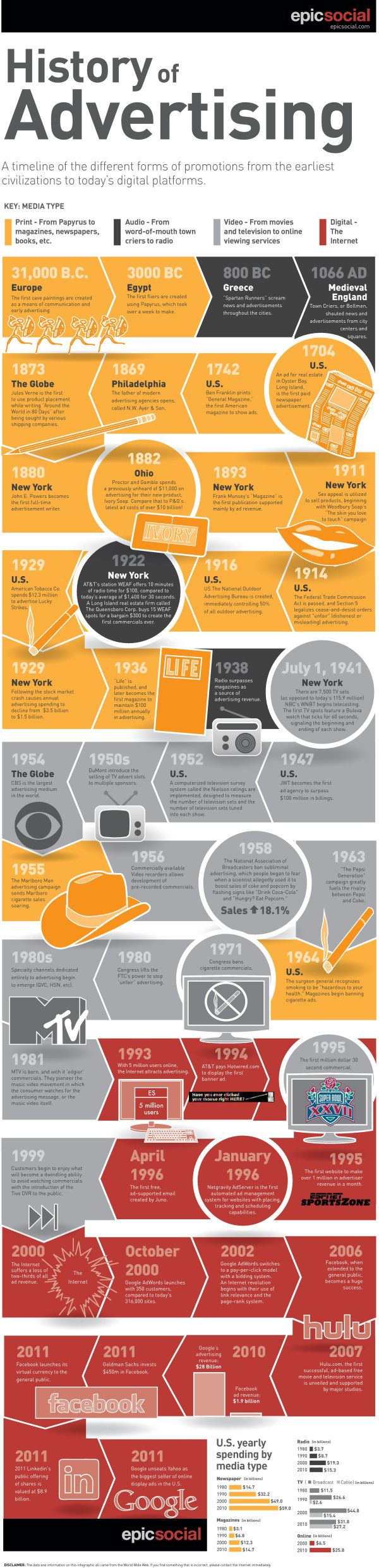 History of Advertising #infogaphic