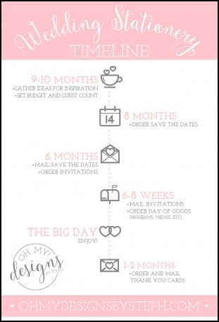 How Far In Advance Are Save The Dates Sent When Should I Mail My Wedding Invitations
