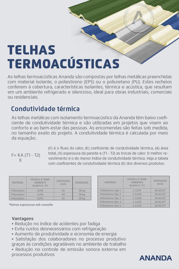 Telhas termoacusticas introducao