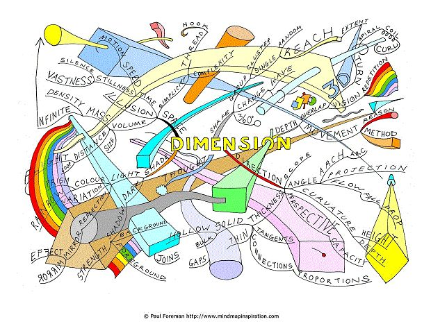 Dimension Mind Map created by Paul Foreman. The Dimension Mind Map will help you to appreciate some of the infinite areas of dimension. The Mind Map breaks down examples such as space, mass, density, motion and vastness. In addition the mind map covers distance and size, complexity, shapes, groups, clusters, waves, reach, extent, 360º, 3D, turns, spirals, coils and curls and also the dimension of thought. More mind maps @ www.MindMapArt.com