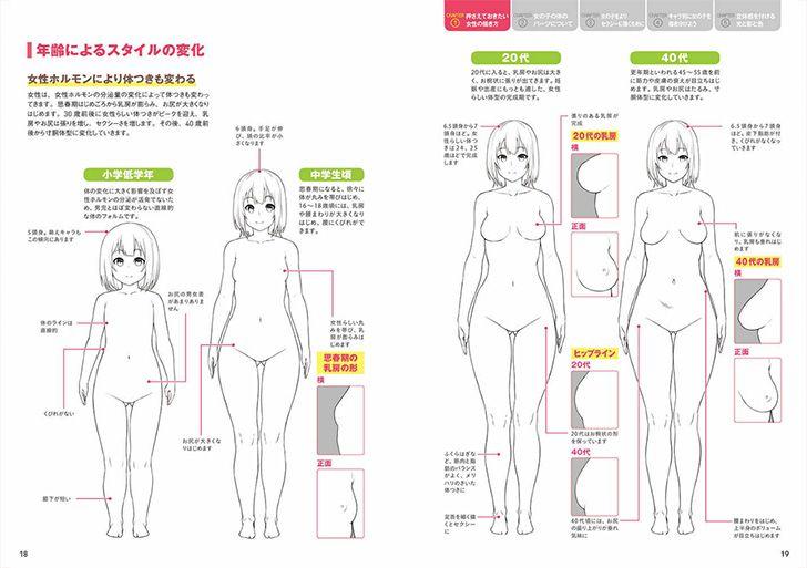 女性の年齢別スタイルの変化