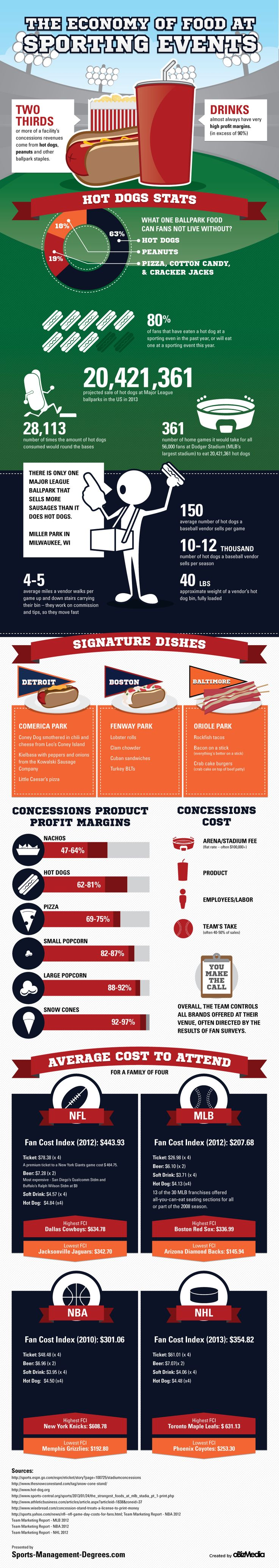 Staples such as hot dogs, peanuts, and beer can still be found at Sporting Events, right along side lobster rolls and corn beef sandwiches - all for a steep price! With stadium fees and the team's take of the profits, the high price of concession stand food at sporting events is the product of complicated negotiations