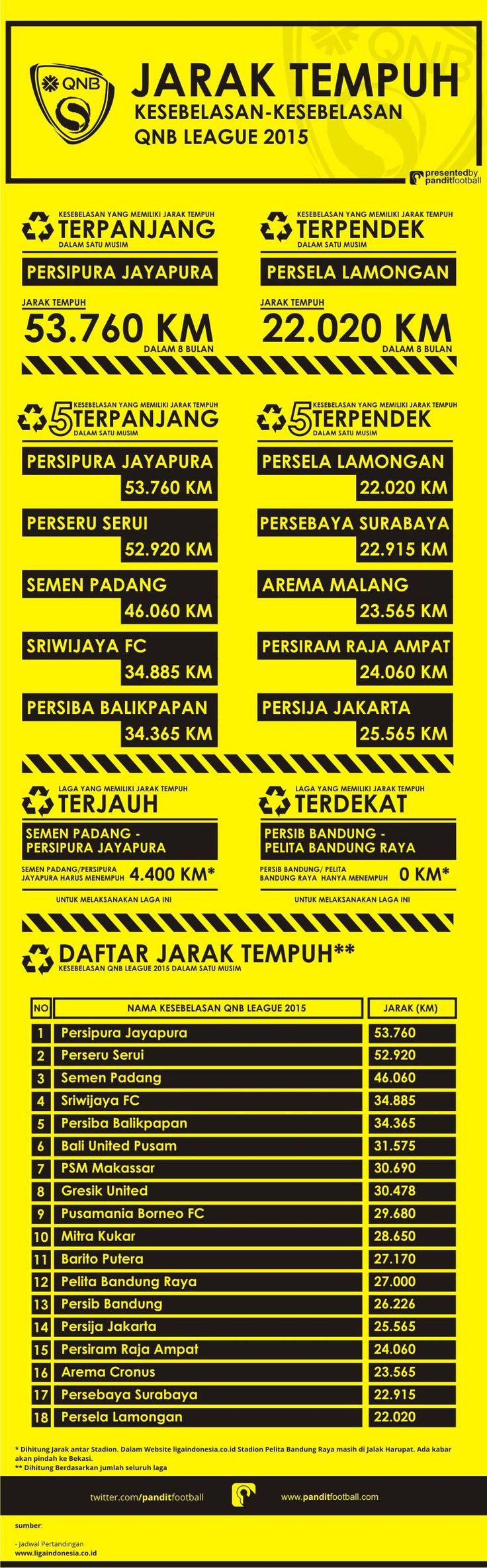 45 best mzik infographix images on pinterest info graphics infografis indonesia super league qnb league 2015 kaskus the largest indonesian community toneelgroepblik Images