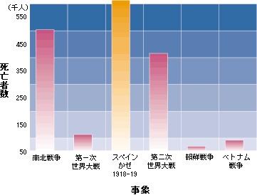 何とも、おっそろしいグラフです。