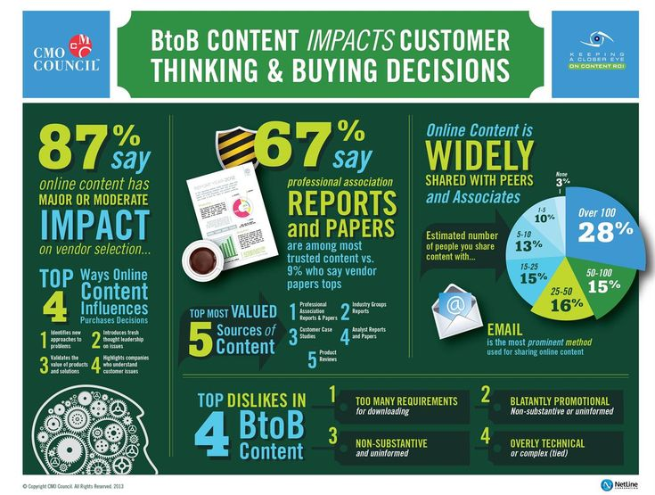 b2b-content-infographic-cmo-council-2013-lg.jpg 1,300×981 pixels