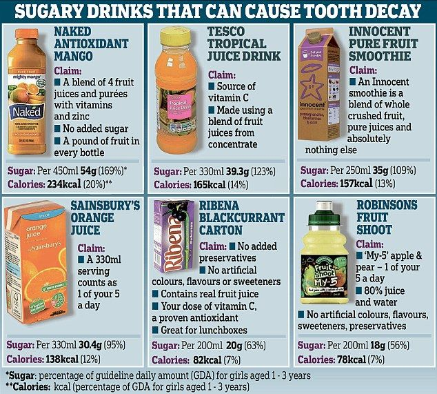 One in 8 three-year-olds has rotting teeth... and fruit juice is to blame: Parents warned organic drinks and smoothies can contain as much sugar as a glass of coke | Daily Mail Online #kidshelath