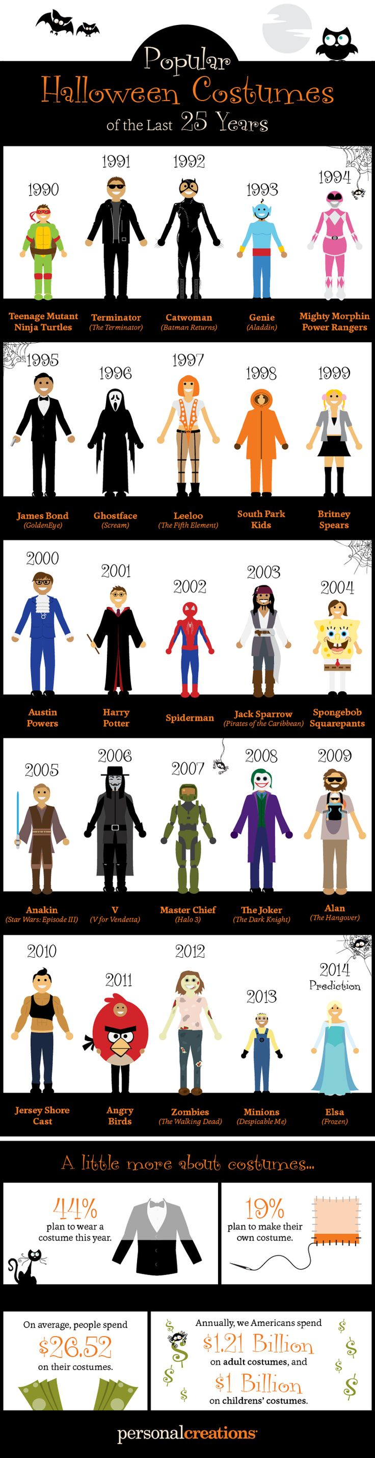 Most Popular Halloween Costumes Of The Last 25 Years - Infographic