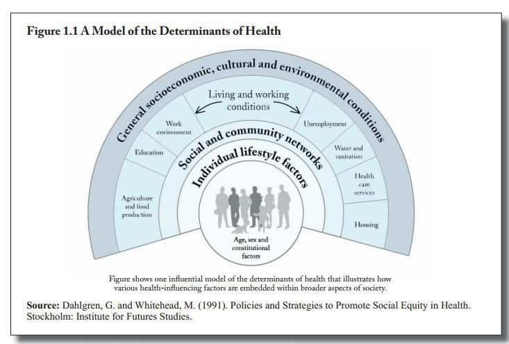 Dahlgren, G and Whitehead, M (1991) Modelo de determinantes Sociales de la salud