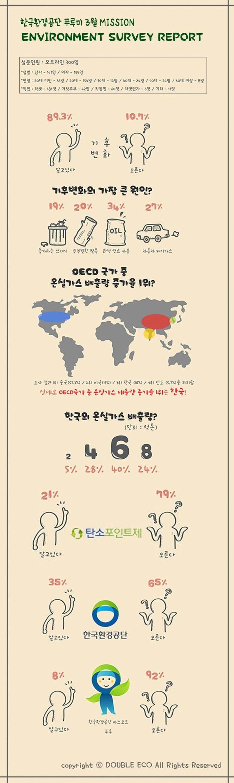 [Infographic] '한국환경공단에 대해 알고 계신가요?' 시민 대상 설문조사에 관한 인포그래픽