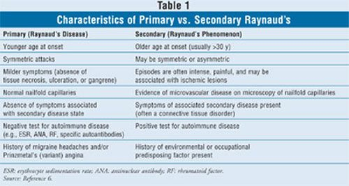 The Description and Treatment of Raynaud's Disease/Phenomenon - See more at: http://www.uspharmacist.com/content/d/featured_articles/c/10112/#sthash.fMiAzDZb.dpuf