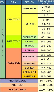 40 best images about Geologic Time Scale Unit on Pinterest ...