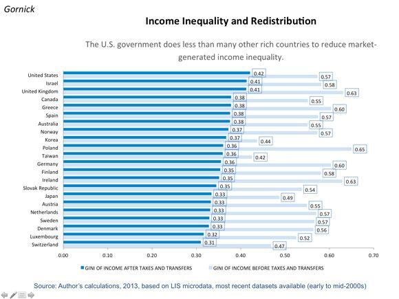 The government is the only reason U.S. inequality is so high Wonkblog 12.5.13