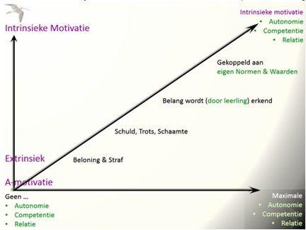 Hoe laat je intrinsieke motivatie groeien?