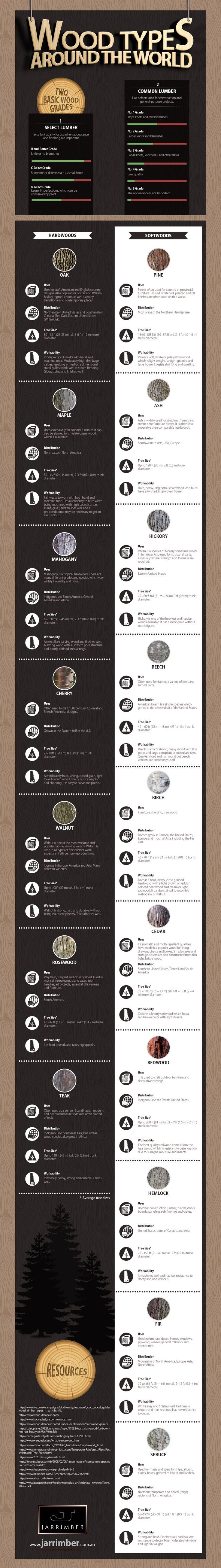 Todd Smith, owner of the Western Australian furniture company, Jarrimber, created this very useful infographic, which showcases the use, distribution, tree size and workability of 17 wood species.: