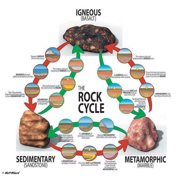 Types of rock (Week 14)