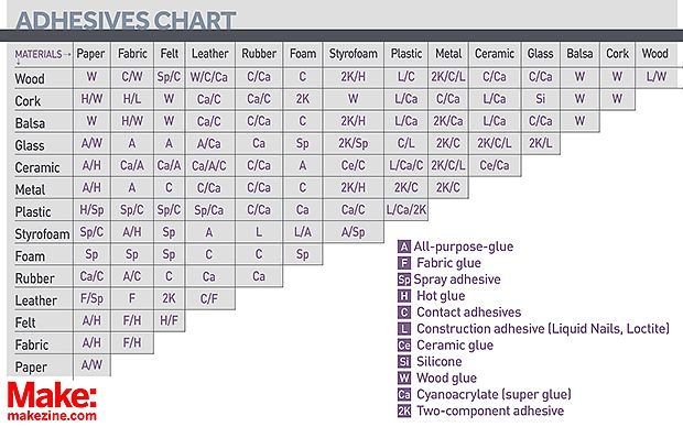 Need to glue fabric to plastic? What about styrofoam to wood? Or ceramics to metal? Choose the right glue with this handy reference chart..