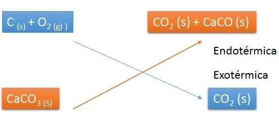 Reacción Ejemplo - Endotérmica - Exotérmica.jpg