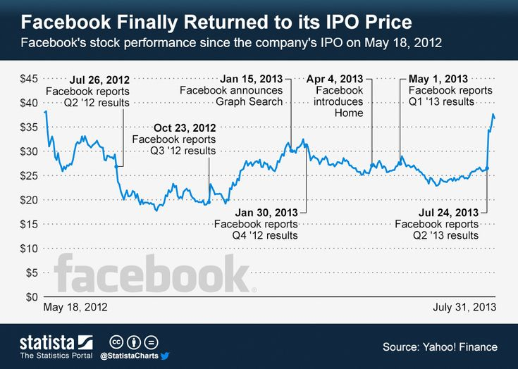 This chart illustrates #Facebook's stock performance since the company's initial public offering in May 2012. #statista #infographic