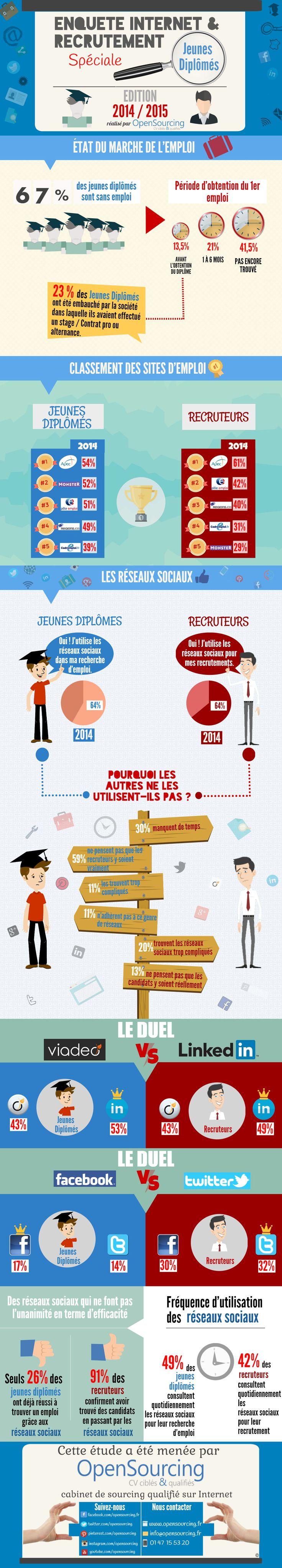 Enquête Internet & Recrutement spéciale Jeunes Diplômés
