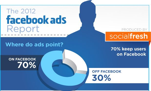 Facebook Reklam Raporu 2012 - Social Fresh'in 347 Facebook reklamvereni üzerinde gerçekleştirdiği anket, sosyal medya pazarlaması harcamalarının en büyük dilimini oluşturan Facebook reklamcılığının kullanım alışkanlıkları ve yöntemleri açısından çok önemli veriler içeriyor(...)