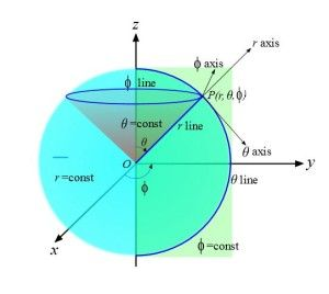 Coordinate systems may be chosen that represent a particular mathematical function in the simplest way. One system is the spherical polar coordinate system.