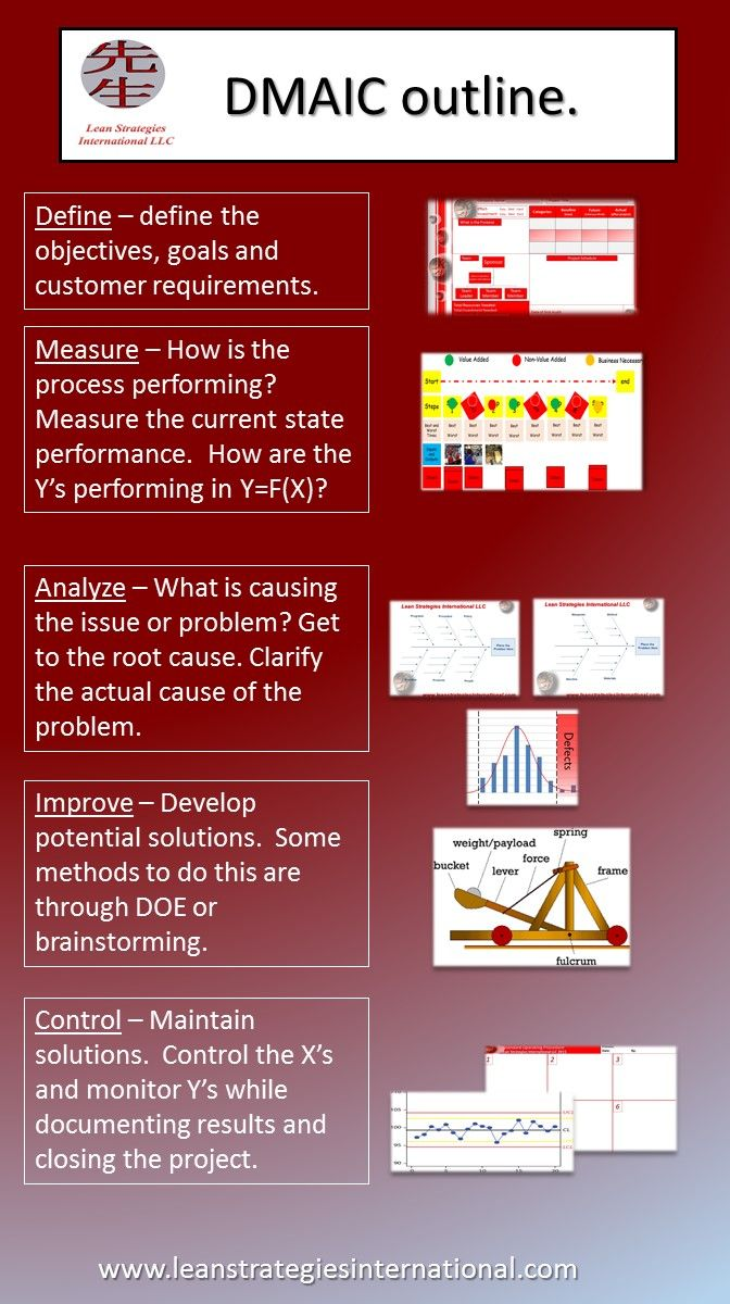Have you heard of the dmaic method here is a great summary of this efficent