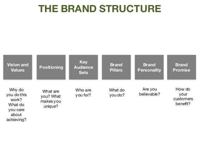 The Brand Structure Vision And Values Key Audience Sets Positioning Brand Pillars Brand Promise Brand Personality Why Do Y