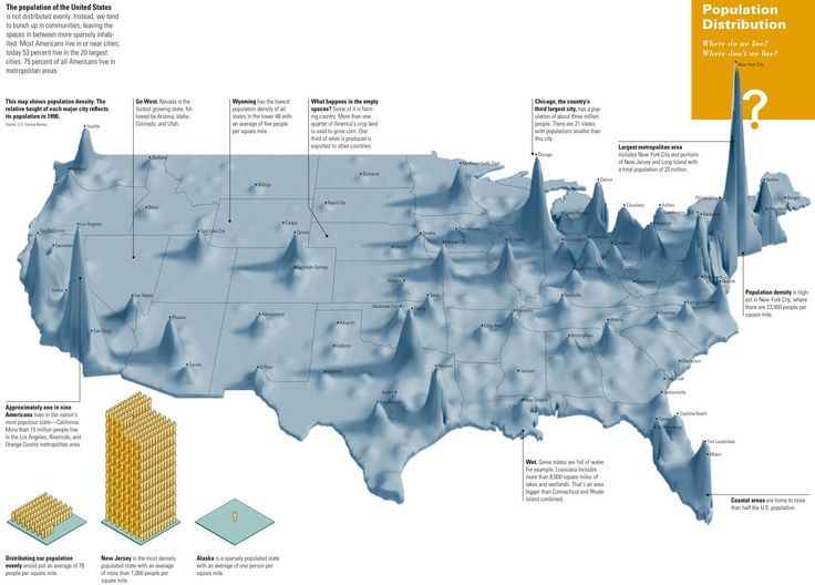 Another way of illustrating population in the United States