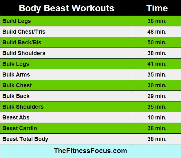 Body Beast Workout Lengths thefitnessfocus.com
