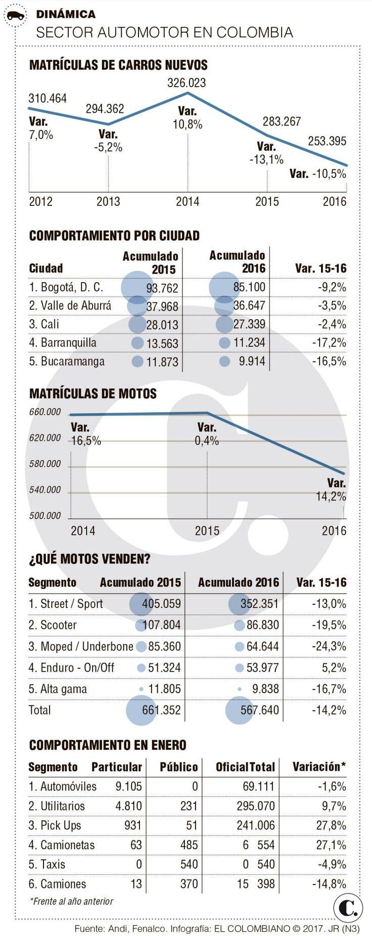 Prevén aumento en venta de vehículos en 2017
