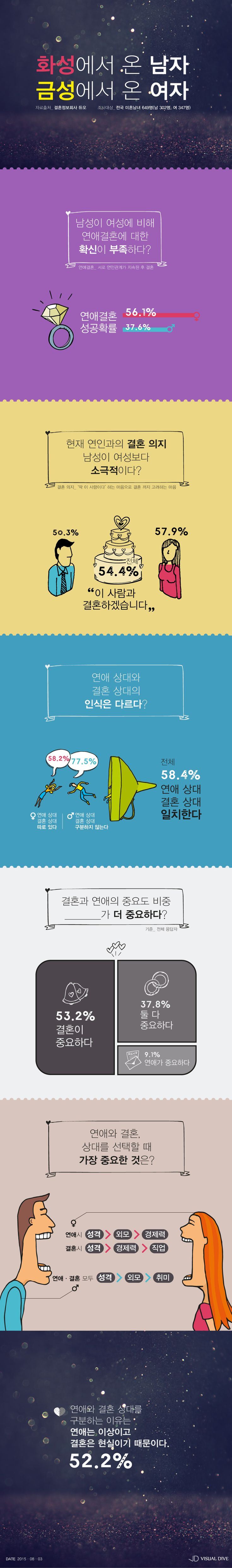 그 남자 그 여자의 연애 그리고 결혼 [인포그래픽] #Wedding / #Infographic ⓒ 비주얼다이브 무단 복사·전재·재배포 금지