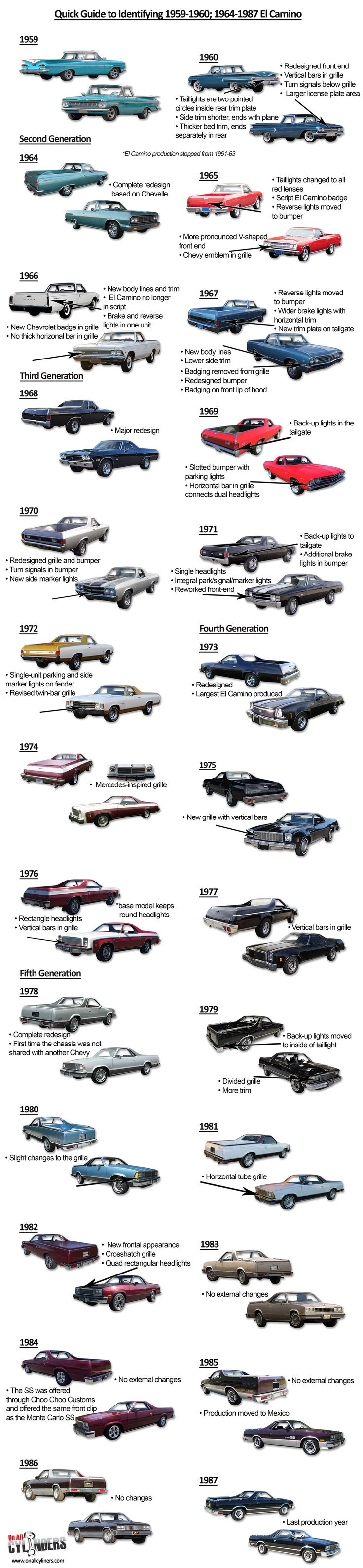 "The Chevrolet El Camino wasn't the first American ""coupe utility pickup"" vehicle—the Ford Ranchero beat it by two years—but it's probably the most famous. Is it a car? A truck? Wh…"