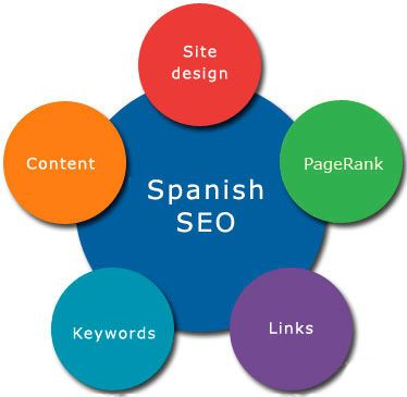 #SEO experts strongly frown upon language conversions or translations to produce other language sites from their English version.