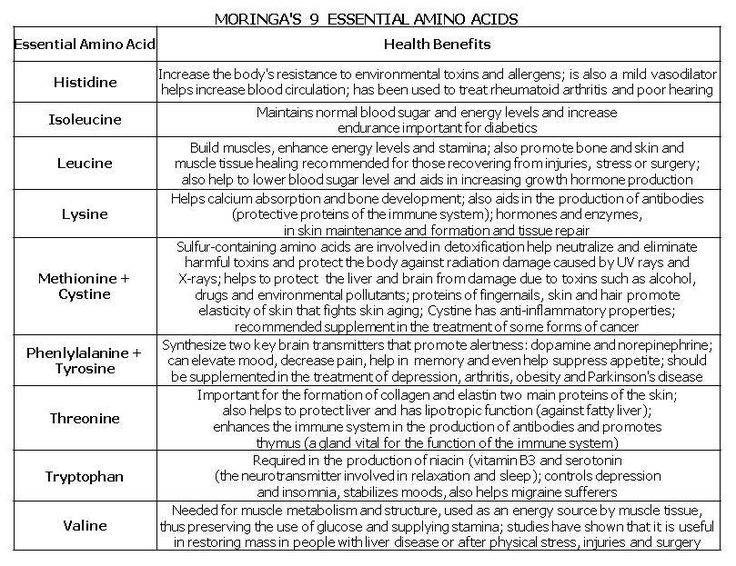 The 25+ best Mineral chart ideas on Pinterest What are minerals - amino acid chart