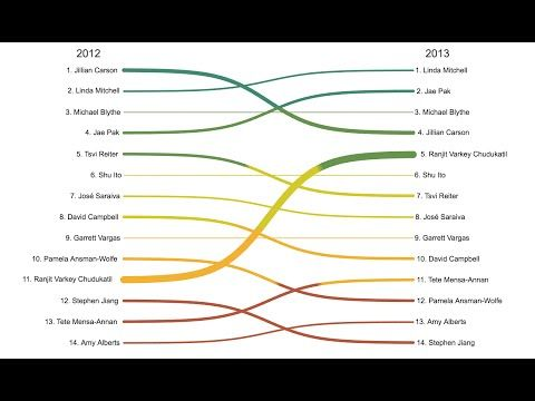 77 best sankey diagrams images on pinterest infographic sankey diagram in tableau with custom sql data prep biznalysis youtube ccuart Gallery