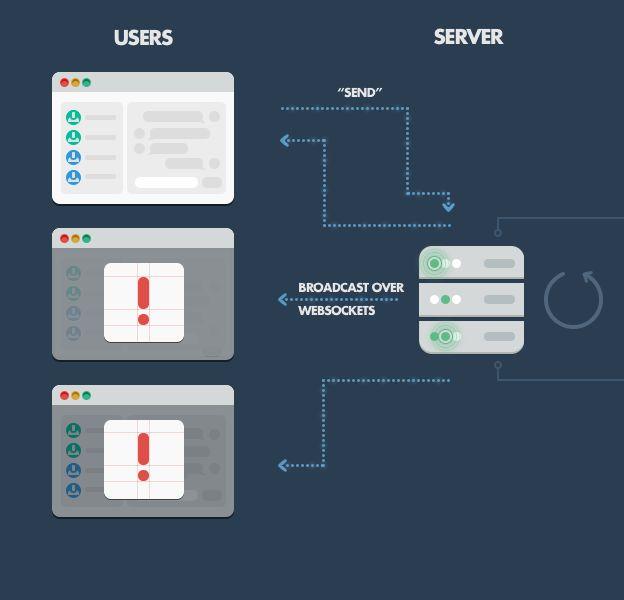 Diagram of client and server websockets in a Node.js application