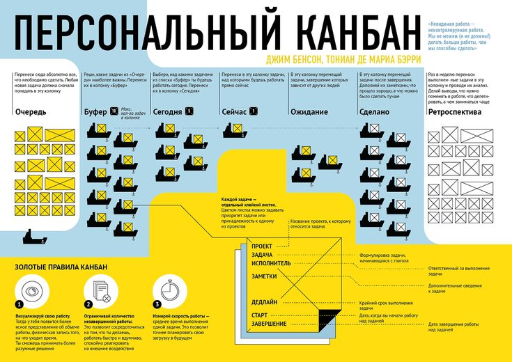 """Summary of """"Personal Kanban"""" by Jim Benson on Behance"""
