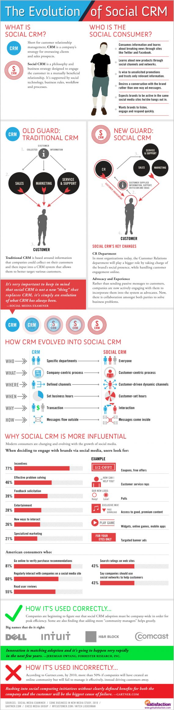 The Evolution of Social CRM
