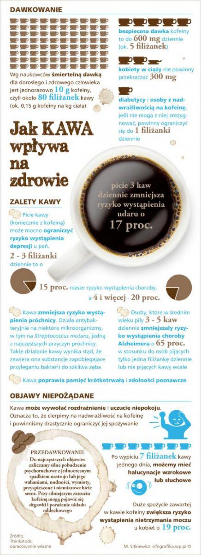 Infografika - Wpływ picia kawy na zdrowie