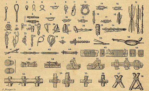 Yarn Type Chart | MAKE | Lost Knowledge: Knot tying