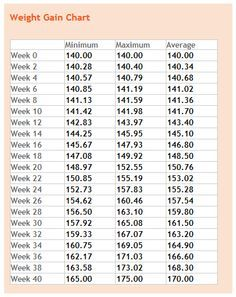 weight gain by week