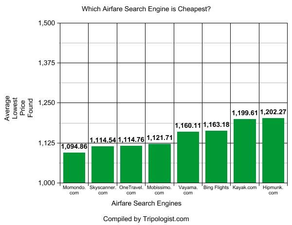 What is the Cheapest Airfare Search Engine? The Data Doesn't Lie | Tripologist