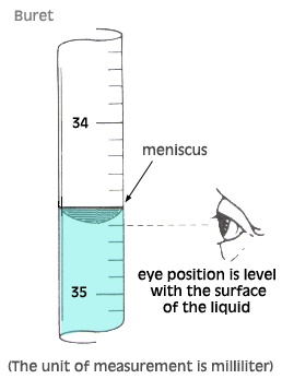 how to read a meniscus chemistry