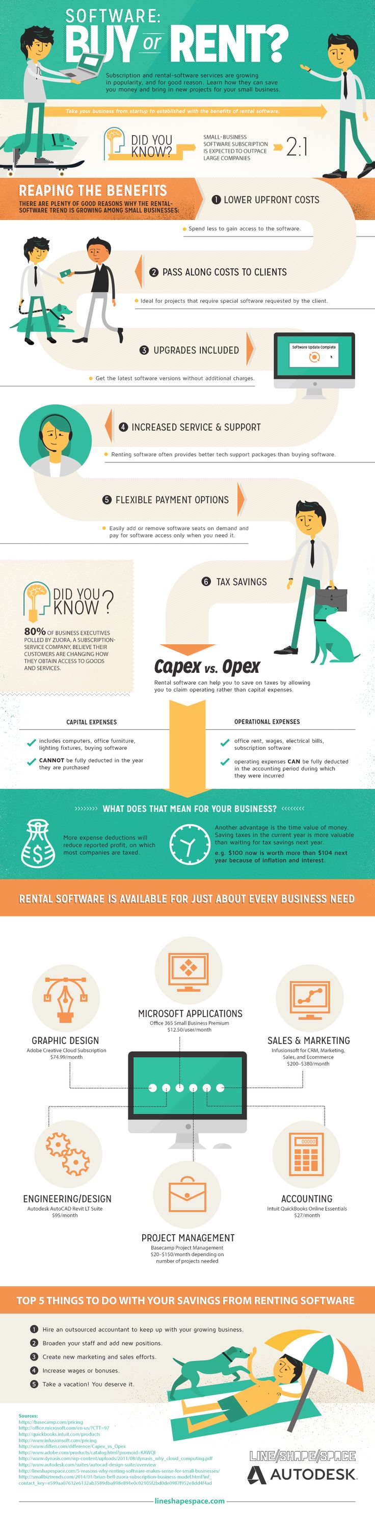Software Buy Or Rent [Infographic] | Latest Infographics ...